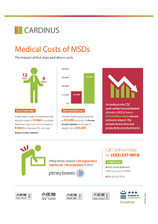 Medical Cost of MSDs