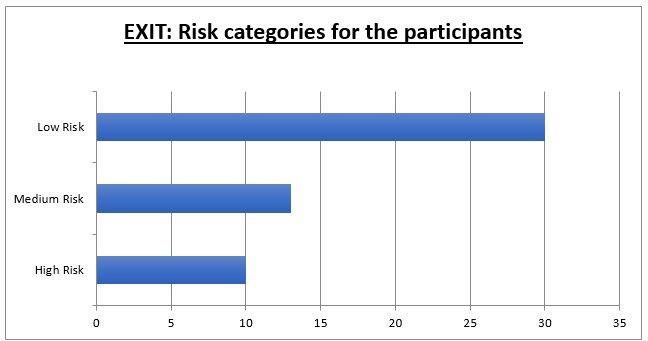 Graph of exit categories for participants