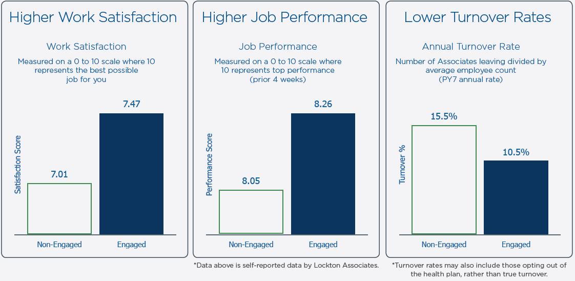 Work satisfaction/job performance and turnover rates tables