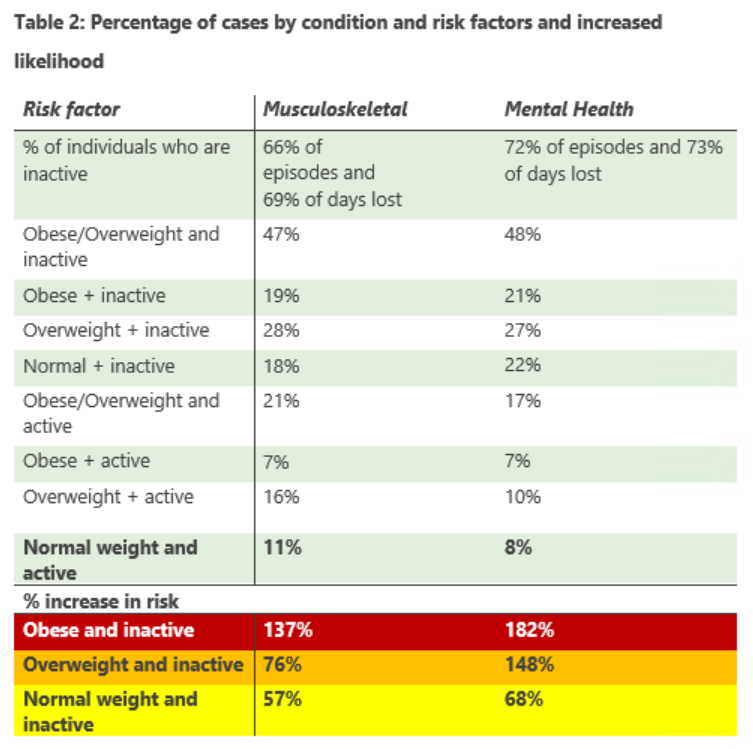 Musculoskeletal risk factor table