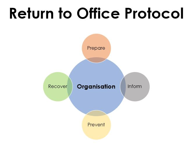 A Return to Work strategy based on Prepare, Inform, Prevent and Recover