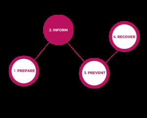 Prepare, Inform, Prevent, Recover