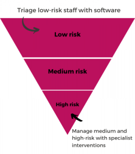 Triage low-risk staff with software, while managing medium and high risk with interventions