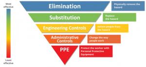 Hierarchy of control diagram