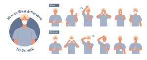 How to wear and remove a mask illustration