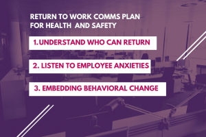 1. Understand who can return. 2. Listen to employee anxieties. 3 Embedding behavioral change.