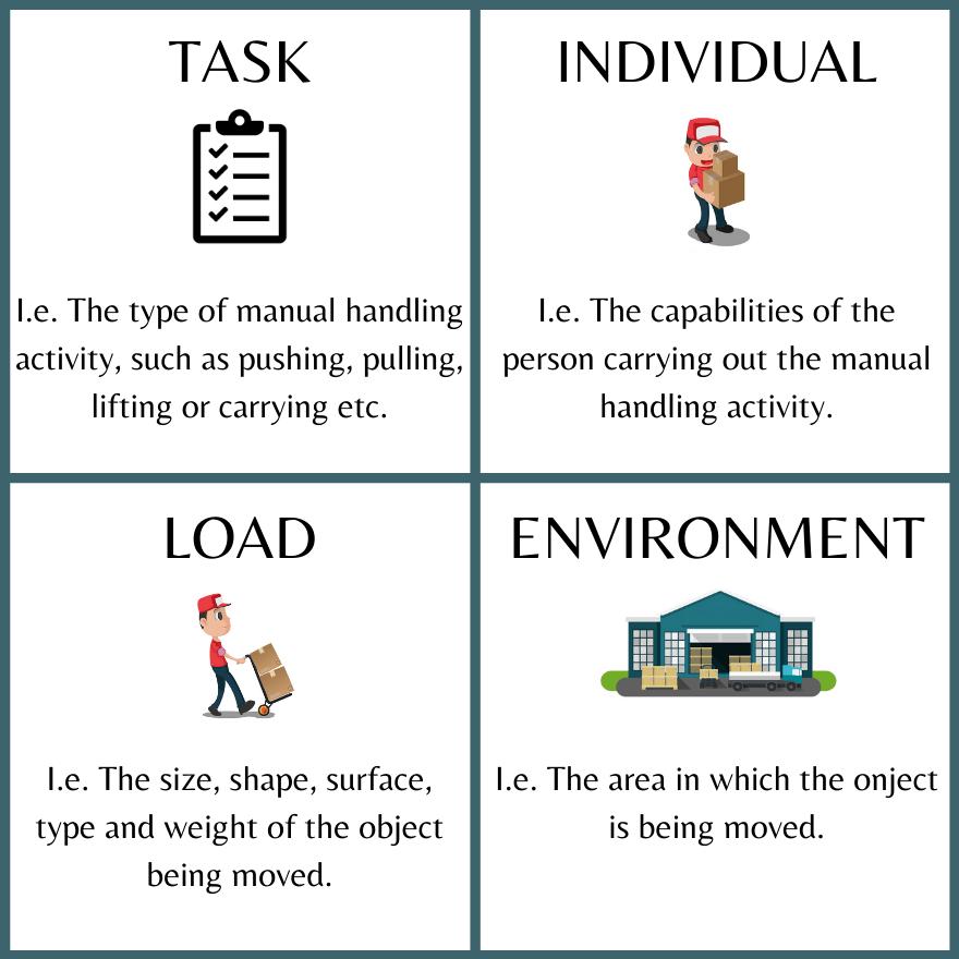 Manual handling infographic