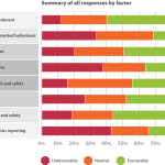 Health and safety benchmarking