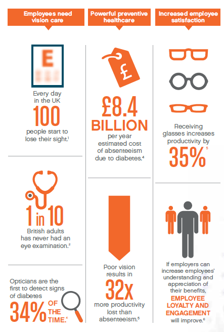 Why employees need vision care