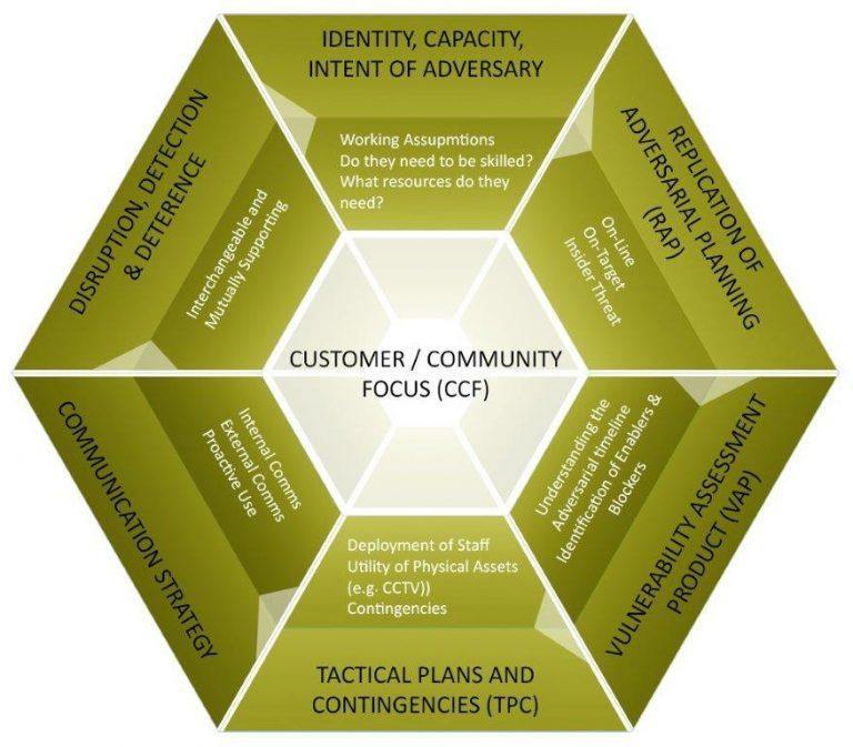 Adversarial Planning Model