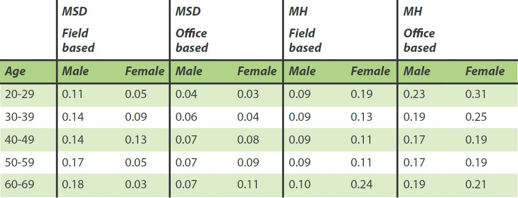 Musculoskeletal disorders for males and females in the workplace table