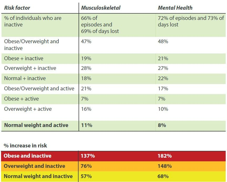 Musculoskeletal risk factors table