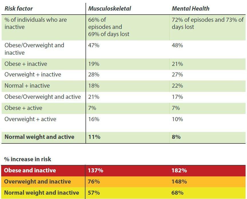 Musculoskeletal risk factors table