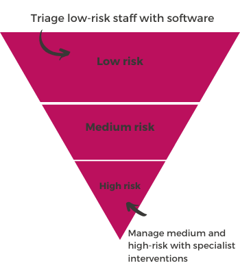 Triage low risk staff with e-learning