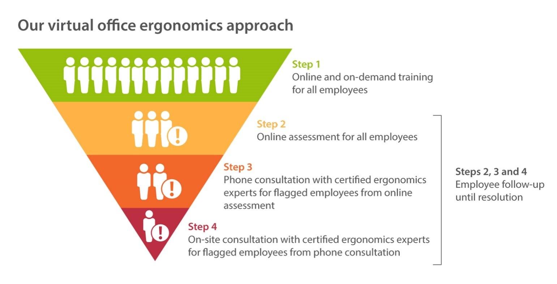 virtual-assessment-pyramid