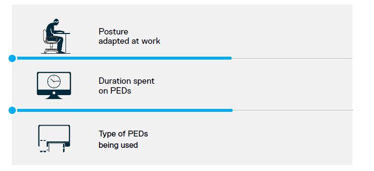 Examples of WMSD Risk Factors
